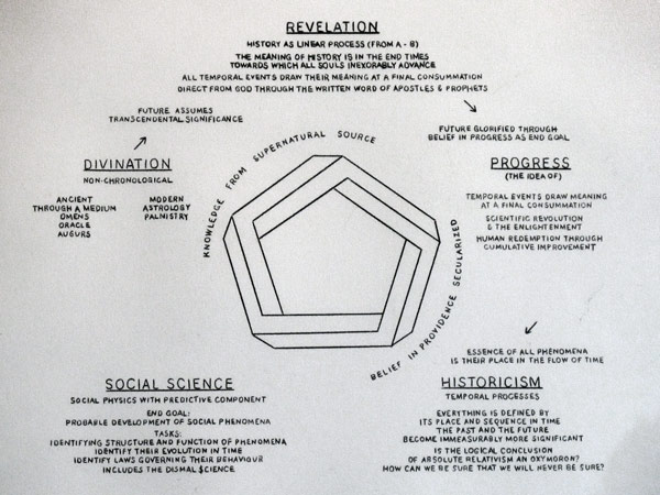 Divination to Social Science Diagram (detail): Carbon copy drawing, 2011